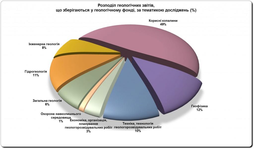 Розподіл геологічних звітів, що зберігаються в геологічному фонді