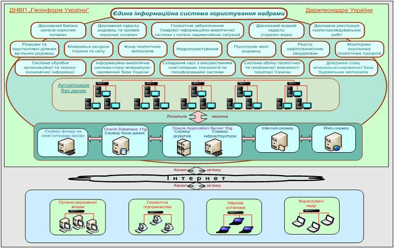 Складові частини інформаційної системи  користування надрами